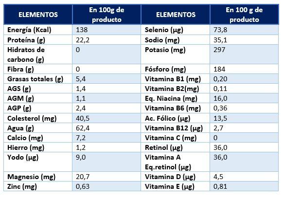 Ficha nutricional